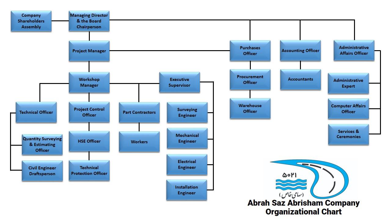 چارت سازمانی شرکت آبراه ساز ابریشم